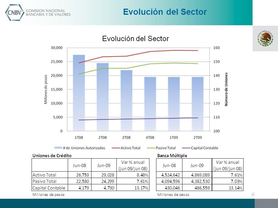 Muchas Gracias ConUnión 4° Foro PYME de Uniones de Crédito Octubre 2009 Yerom Castro Fritz 37