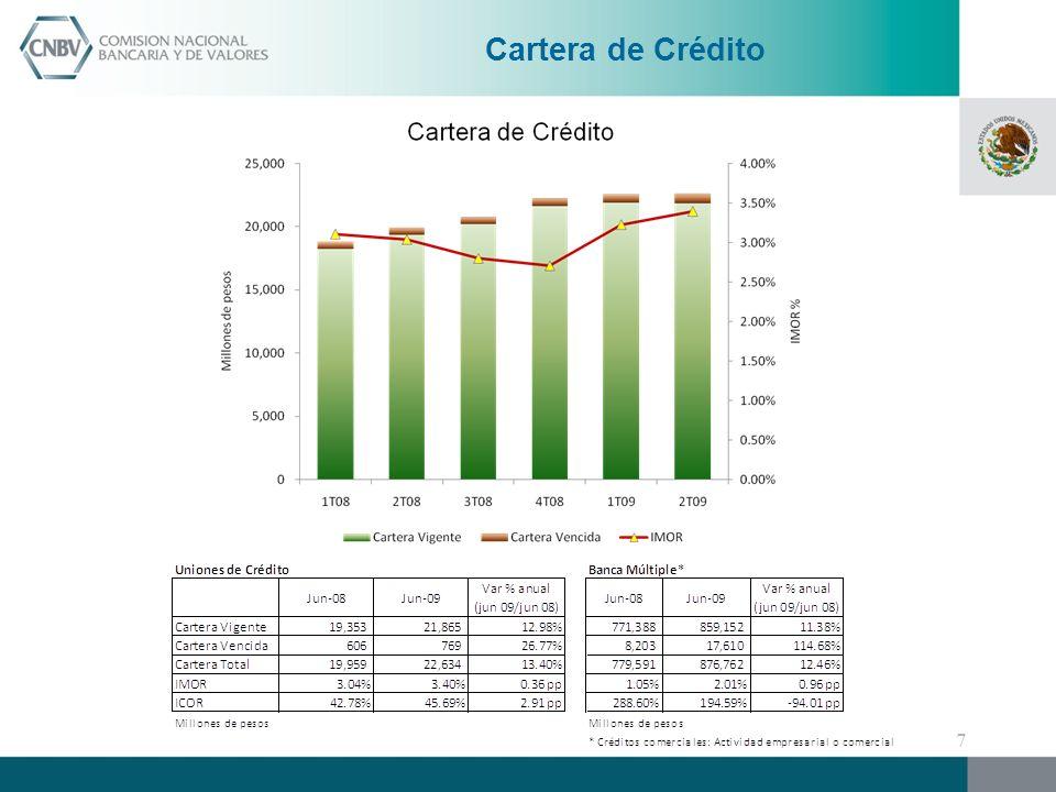 La rentabilidad del sector ha disminuido ligeramente, el ROE bajó de 8.89% en junio de 2008 a 8.08% en junio de 2009.