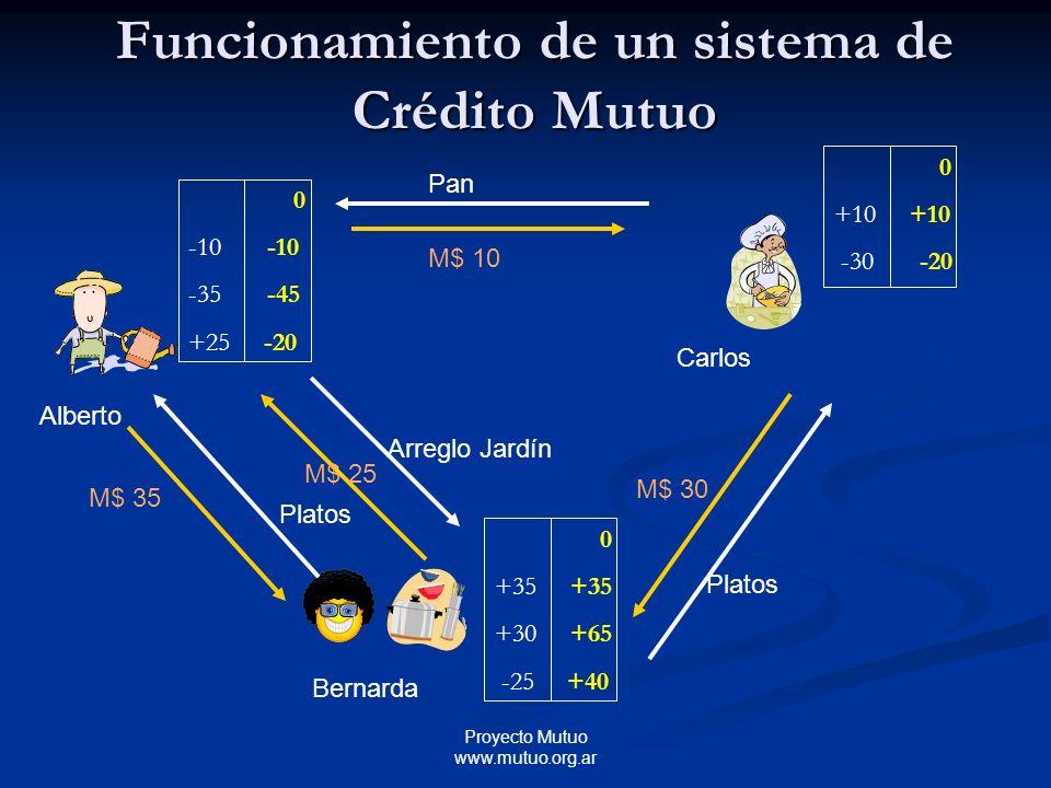 Proyecto Mutuo www.mutuo.org.ar Alberto Bernarda Carlos Pan M$ 10 Platos M$ 35 Platos M$ 30 0 -10 -35 -45 +25 -20 0 +10 -30 -20 0 +35 +30 +65 -25 +40 Arreglo Jardín M$ 25 Funcionamiento de un sistema de Crédito Mutuo