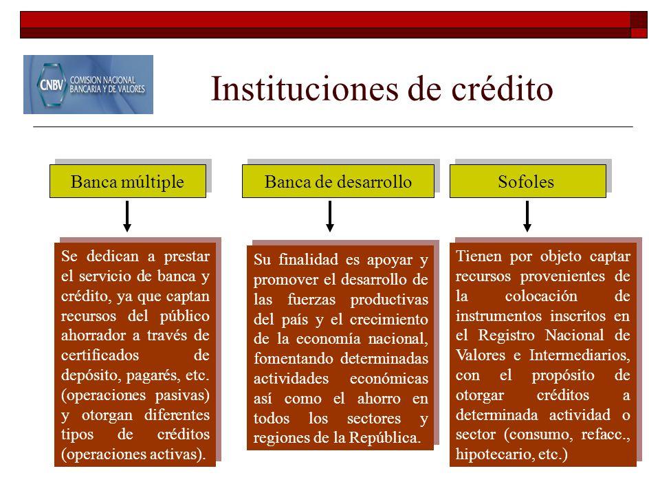Organismos operativos CNBV Instituciones de crédito Organiz. y activ. aux. de crédito Organizaciones bursátiles CNSF Aseguradoras Afianzadoras CONSAR