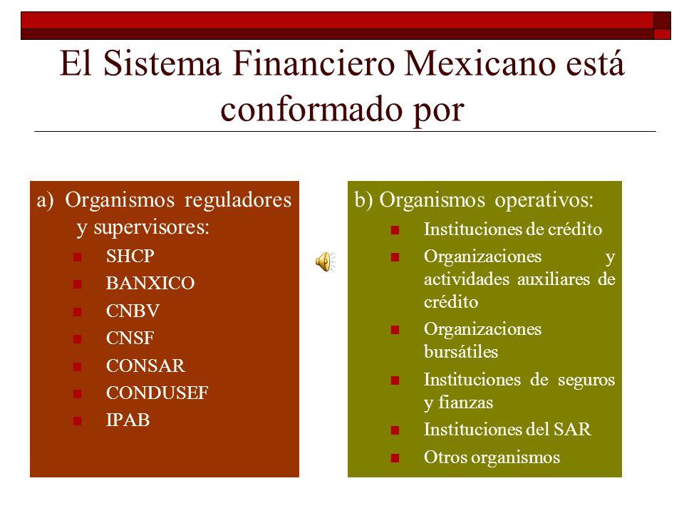 Estructura del Sistema Financiero Mexicano UNIDADAD DIDACTICA 1 CONTABILIDADES ESPECIALES BANCOS