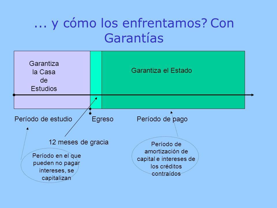 Período de estudio Egreso Período de pago Garantiza la Casa de Estudios Garantiza el Estado 12 meses de gracia...