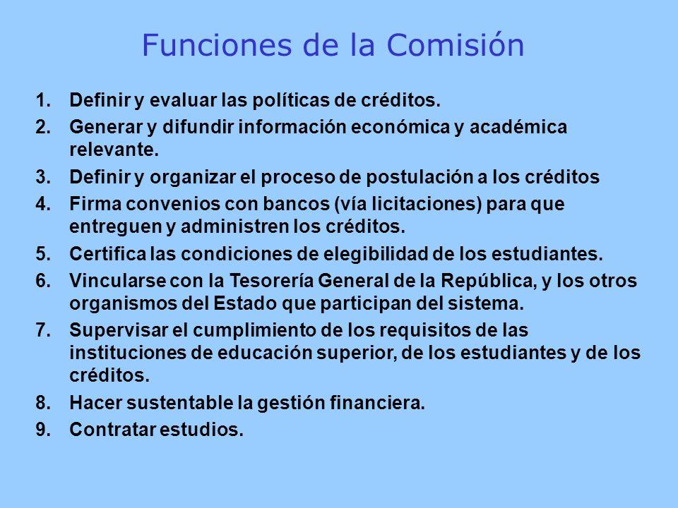 1.Definir y evaluar las políticas de créditos.