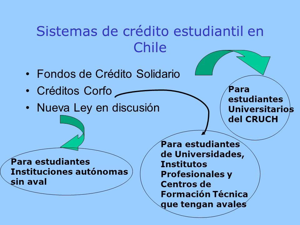 Sistemas de crédito estudiantil en Chile Fondos de Crédito Solidario Créditos Corfo Nueva Ley en discusión Para estudiantes Universitarios del CRUCH Para estudiantes Instituciones autónomas sin aval Para estudiantes de Universidades, Institutos Profesionales y Centros de Formación Técnica que tengan avales