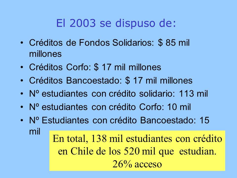 El 2003 se dispuso de: Créditos de Fondos Solidarios: $ 85 mil millones Créditos Corfo: $ 17 mil millones Créditos Bancoestado: $ 17 mil millones Nº estudiantes con crédito solidario: 113 mil Nº estudiantes con crédito Corfo: 10 mil Nº Estudiantes con crédito Bancoestado: 15 mil En total, 138 mil estudiantes con crédito en Chile de los 520 mil que estudian.