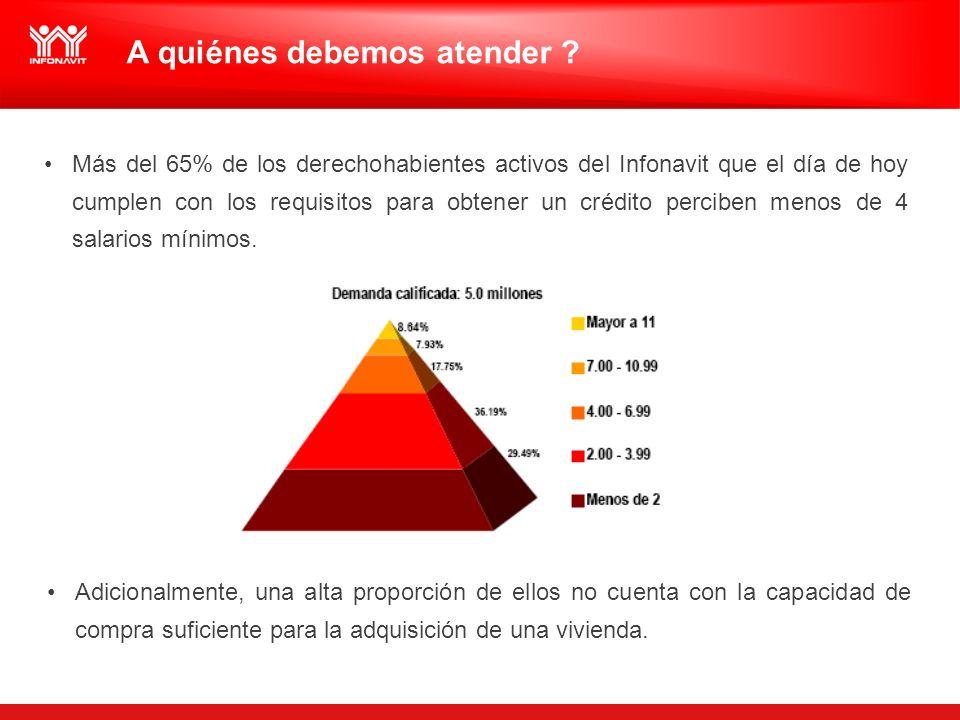 A quiénes debemos atender ? Más del 65% de los derechohabientes activos del Infonavit que el día de hoy cumplen con los requisitos para obtener un cré