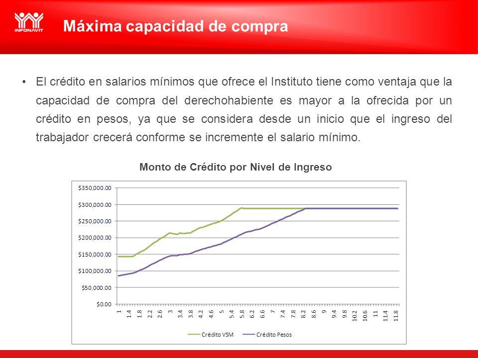 Máxima capacidad de compra El crédito en salarios mínimos que ofrece el Instituto tiene como ventaja que la capacidad de compra del derechohabiente es