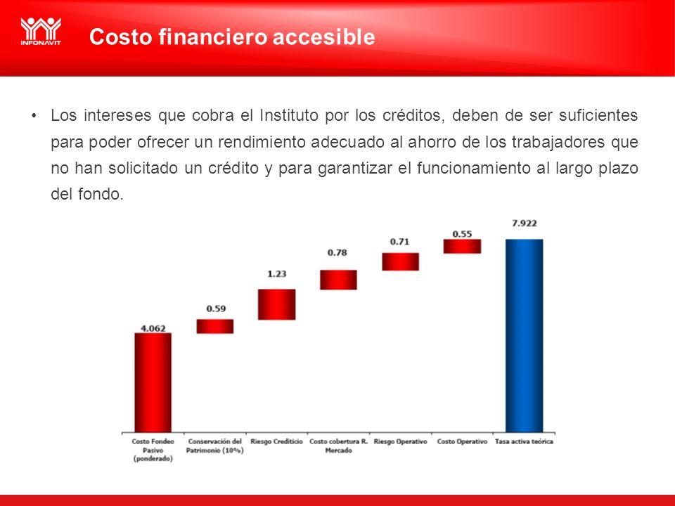 Costo financiero accesible Los intereses que cobra el Instituto por los créditos, deben de ser suficientes para poder ofrecer un rendimiento adecuado al ahorro de los trabajadores que no han solicitado un crédito y para garantizar el funcionamiento al largo plazo del fondo.