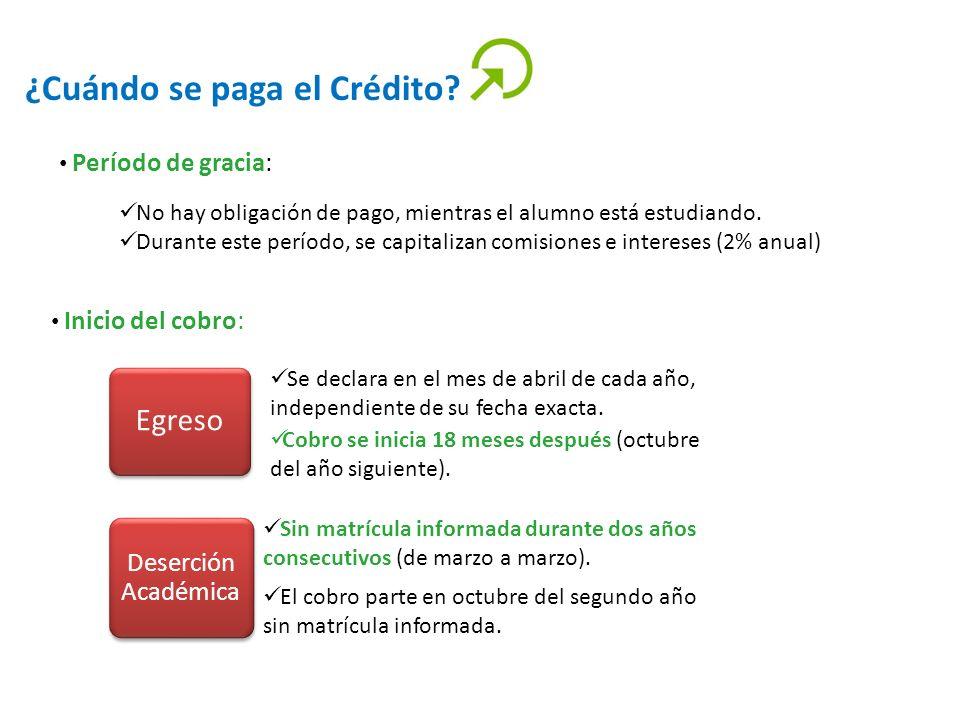 ¿Cuándo se paga el Crédito? Período de gracia: No hay obligación de pago, mientras el alumno está estudiando. Durante este período, se capitalizan com
