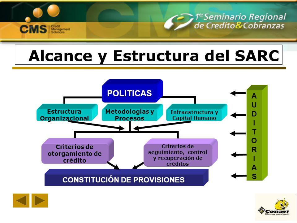 Alcance y Estructura del SARC POLITICAS Estructura Organizacional Metodologías y Procesos Infraestructura y Capital Humano Criterios de otorgamiento d