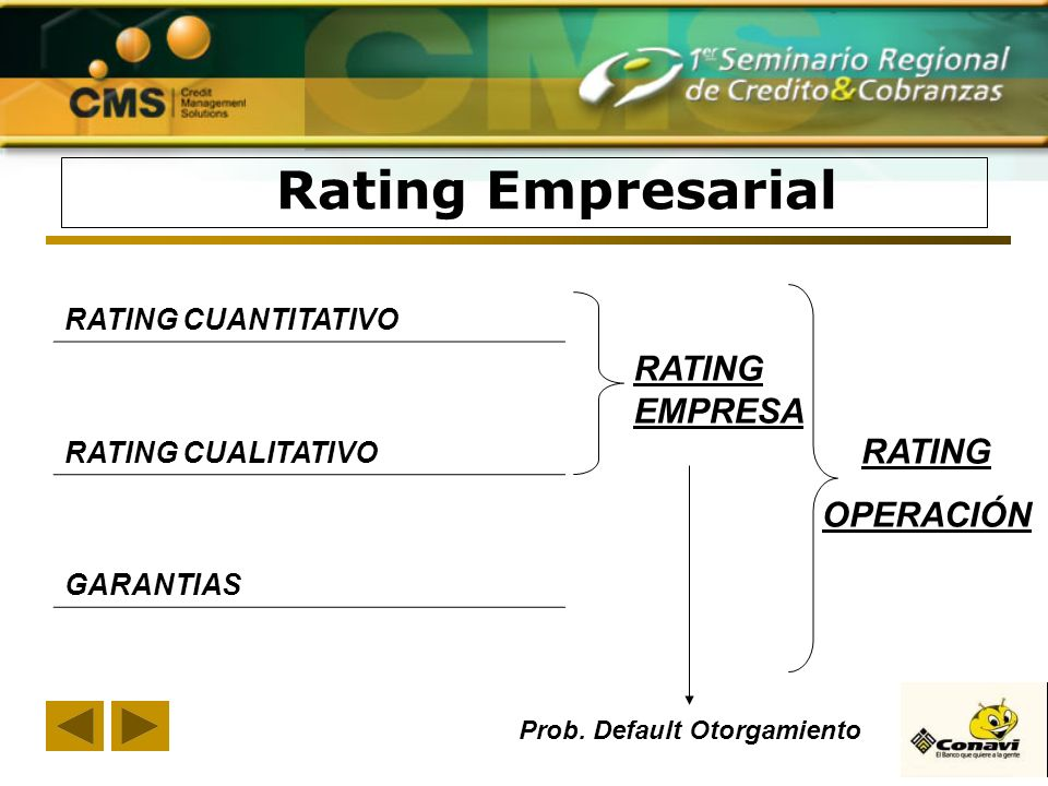 Rating Empresarial RATING CUANTITATIVO RATING CUALITATIVO GARANTIAS RATING EMPRESA Prob. Default Otorgamiento RATING OPERACIÓN