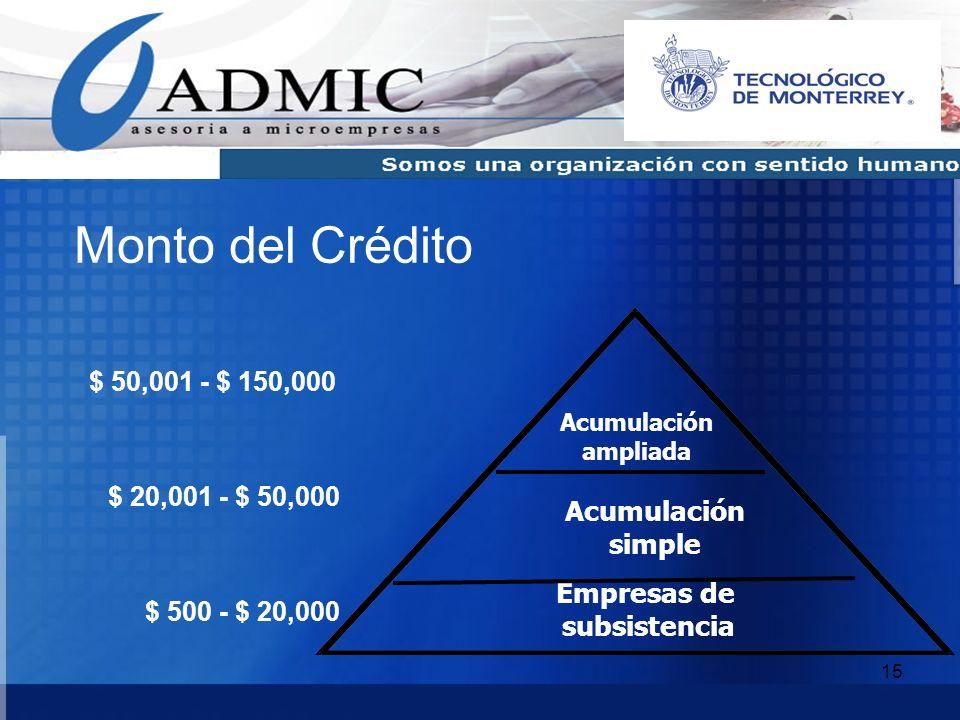 15 Acumulación simple Empresas de subsistencia Acumulación ampliada $ 500 - $ 20,000 $ 20,001 - $ 50,000 $ 50,001 - $ 150,000 Monto del Crédito