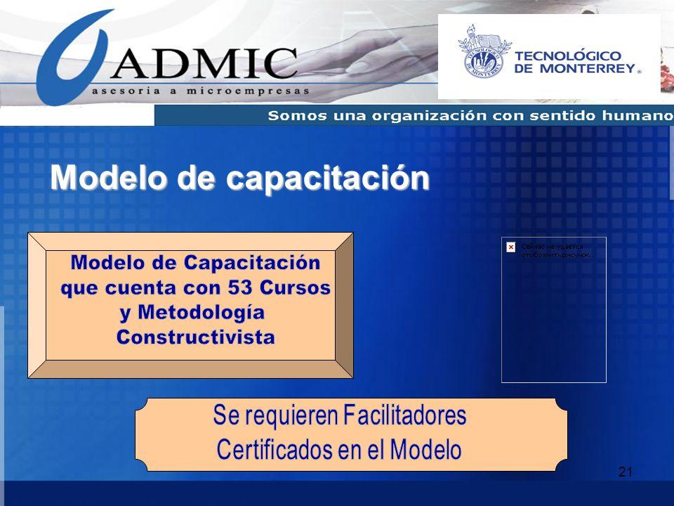 21 Modelo de capacitación
