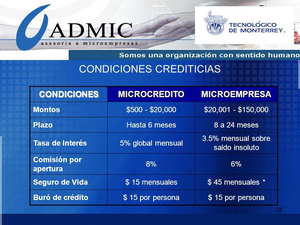 28 CONDICIONESMICROCREDITOMICROEMPRESA Montos$500 - $20,000$20,001 - $150,000 PlazoHasta 6 meses8 a 24 meses Tasa de Interés5% global mensual 3.5% men