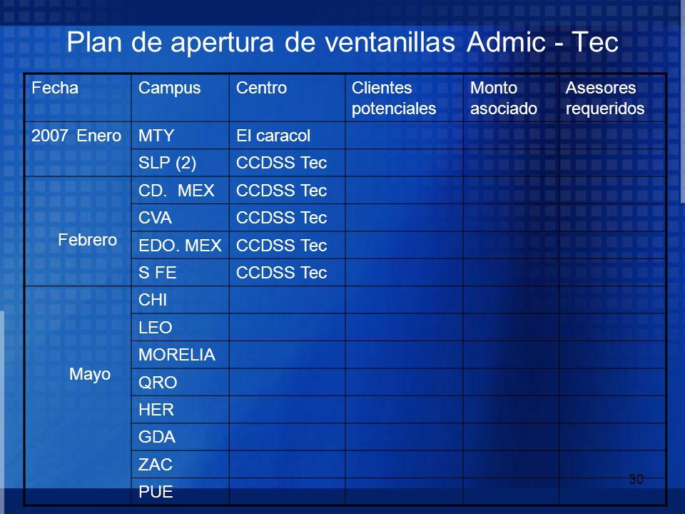 30 Plan de apertura de ventanillas Admic - Tec FechaCampusCentroClientes potenciales Monto asociado Asesores requeridos 2007 EneroMTYEl caracol SLP (2