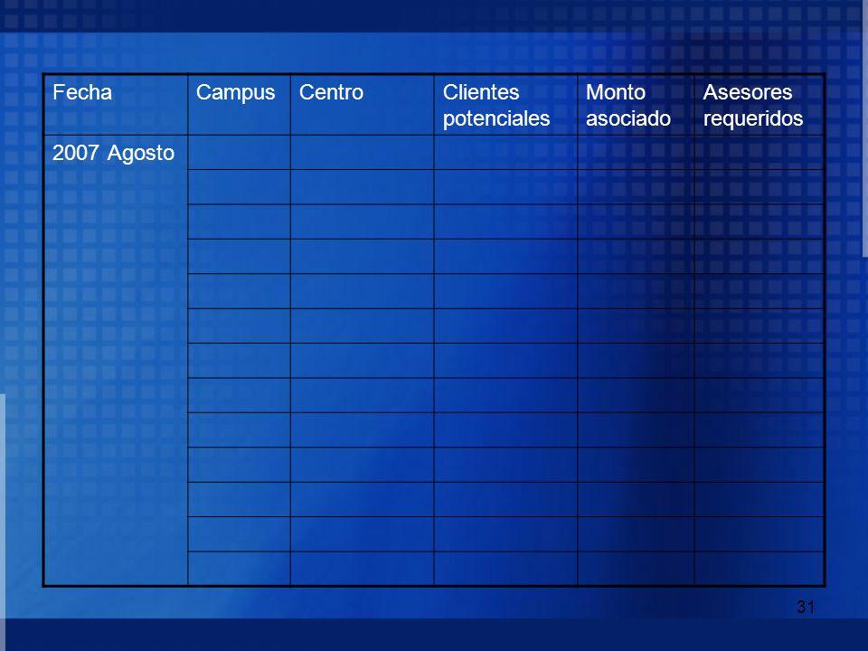 31 FechaCampusCentroClientes potenciales Monto asociado Asesores requeridos 2007 Agosto