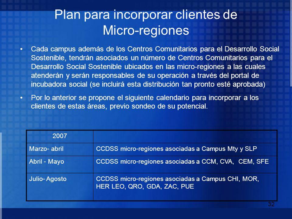 32 Plan para incorporar clientes de Micro-regiones Cada campus además de los Centros Comunitarios para el Desarrollo Social Sostenible, tendrán asocia