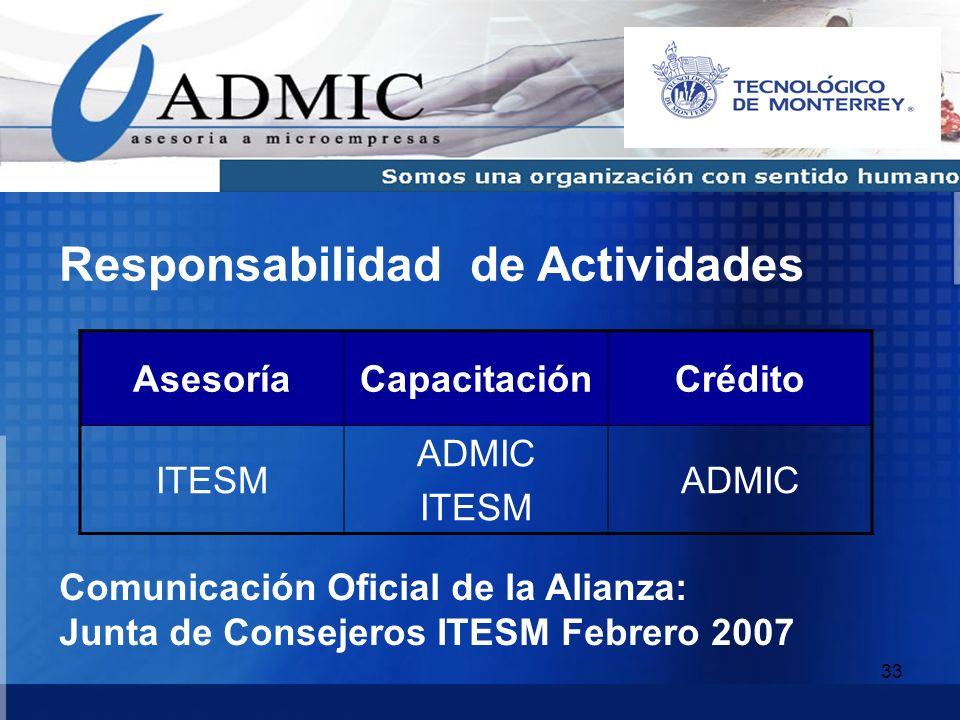33 AsesoríaCapacitaciónCrédito ITESM ADMIC ITESM ADMIC Responsabilidad de Actividades Comunicación Oficial de la Alianza: Junta de Consejeros ITESM Fe
