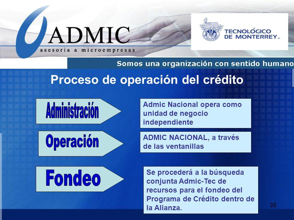35 Proceso de operación del crédito Admic Nacional opera como unidad de negocio independiente ADMIC NACIONAL, a través de las ventanillas Se procederá