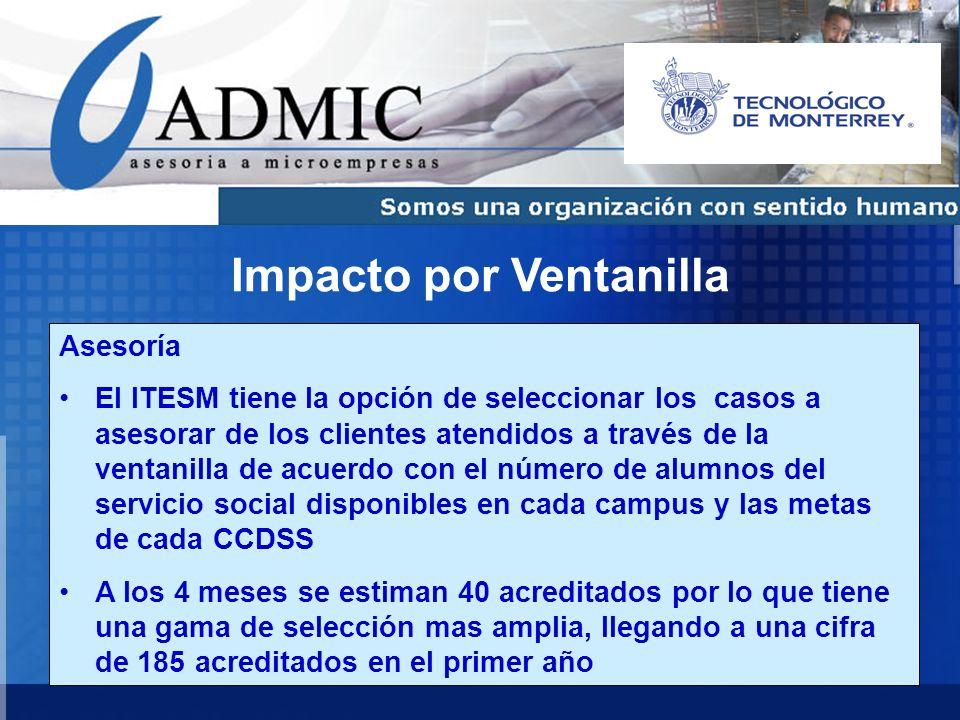 38 Impacto por Ventanilla Asesoría El ITESM tiene la opción de seleccionar los casos a asesorar de los clientes atendidos a través de la ventanilla de