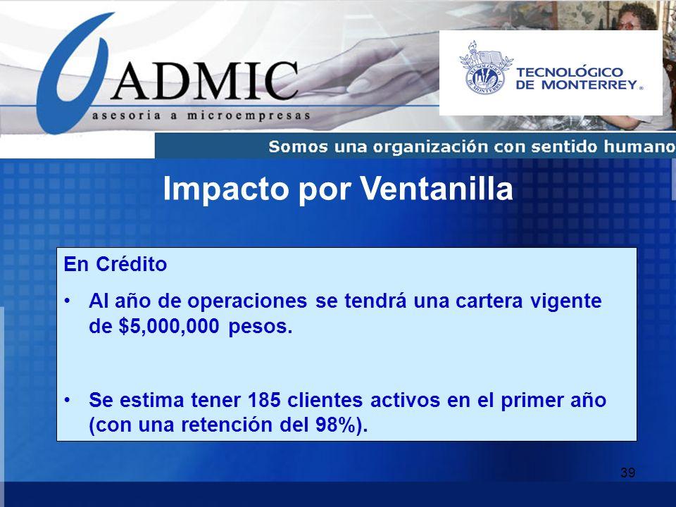 39 En Crédito Al año de operaciones se tendrá una cartera vigente de $5,000,000 pesos. Se estima tener 185 clientes activos en el primer año (con una