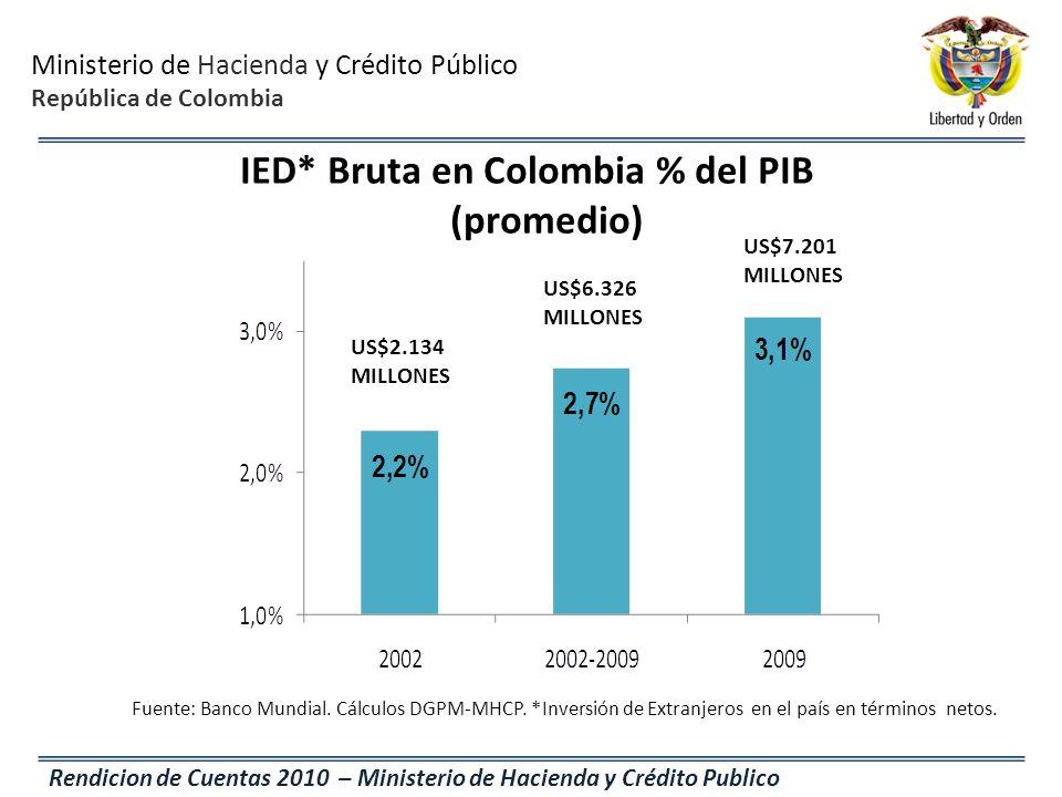 Ministerio de Hacienda y Crédito Público República de Colombia Rendicion de Cuentas 2010 – Ministerio de Hacienda y Crédito Publico IED* Bruta en Colo