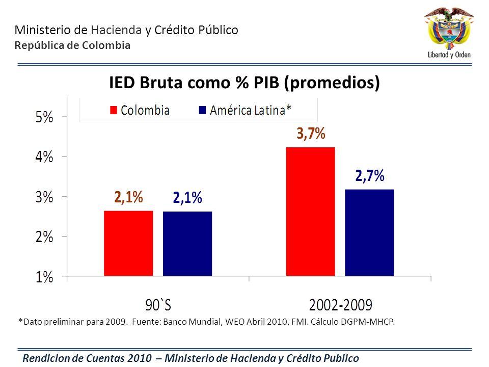 Ministerio de Hacienda y Crédito Público República de Colombia Rendicion de Cuentas 2010 – Ministerio de Hacienda y Crédito Publico IED Bruta como % P