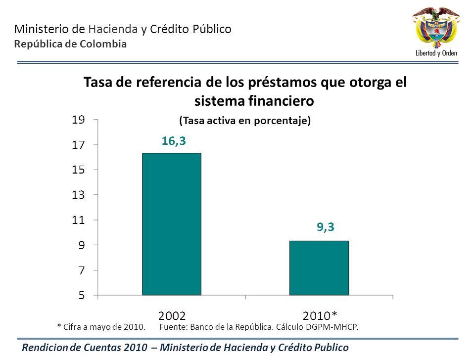 Ministerio de Hacienda y Crédito Público República de Colombia Rendicion de Cuentas 2010 – Ministerio de Hacienda y Crédito Publico Tasa de referencia