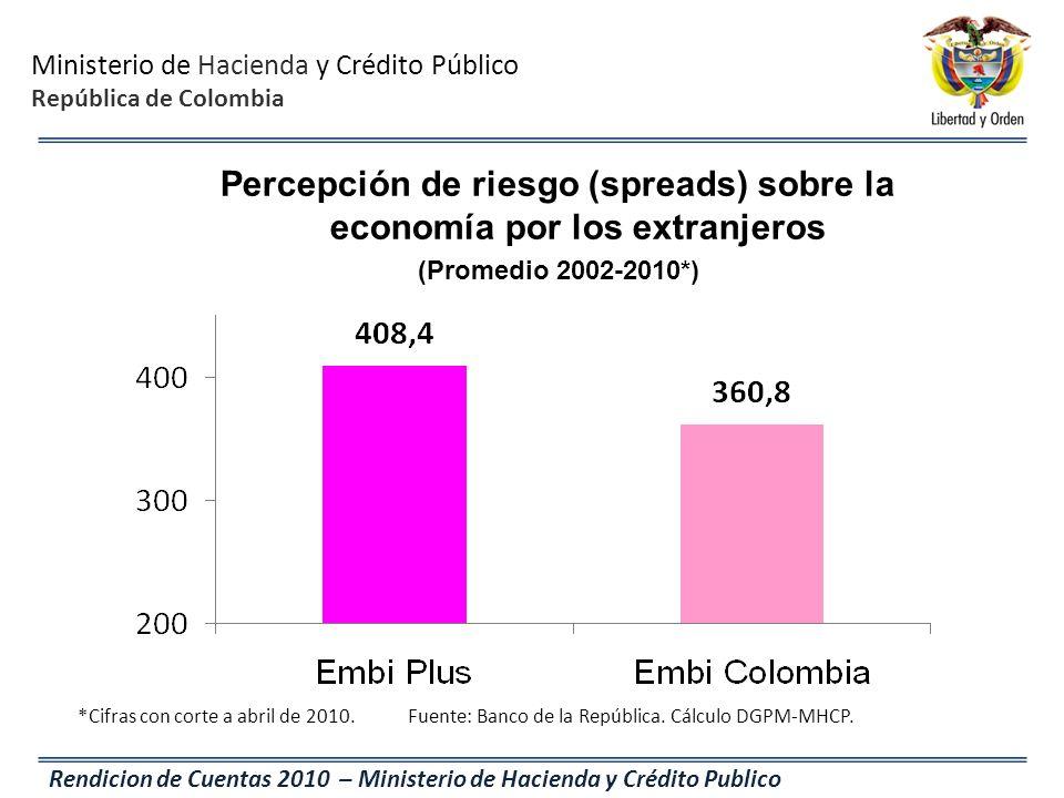 Ministerio de Hacienda y Crédito Público República de Colombia Rendicion de Cuentas 2010 – Ministerio de Hacienda y Crédito Publico *Cifras con corte