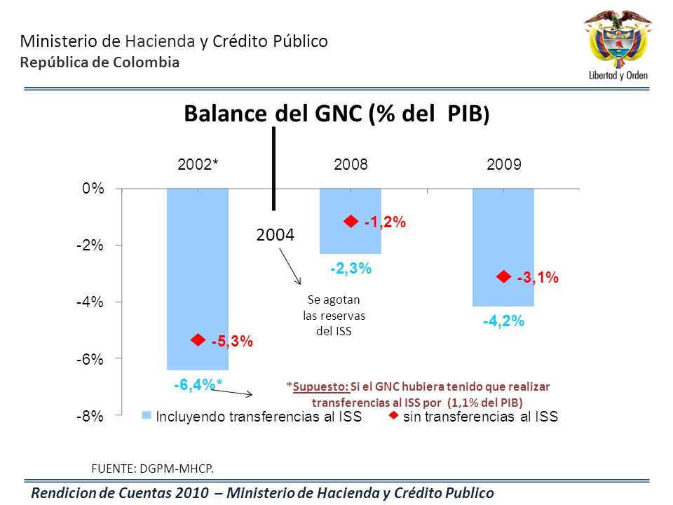 Ministerio de Hacienda y Crédito Público República de Colombia Rendicion de Cuentas 2010 – Ministerio de Hacienda y Crédito Publico Balance del GNC (%