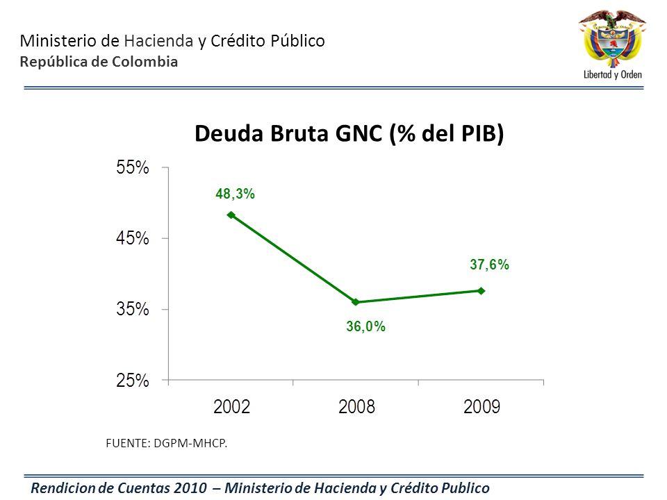 Ministerio de Hacienda y Crédito Público República de Colombia Rendicion de Cuentas 2010 – Ministerio de Hacienda y Crédito Publico Deuda Bruta GNC (%