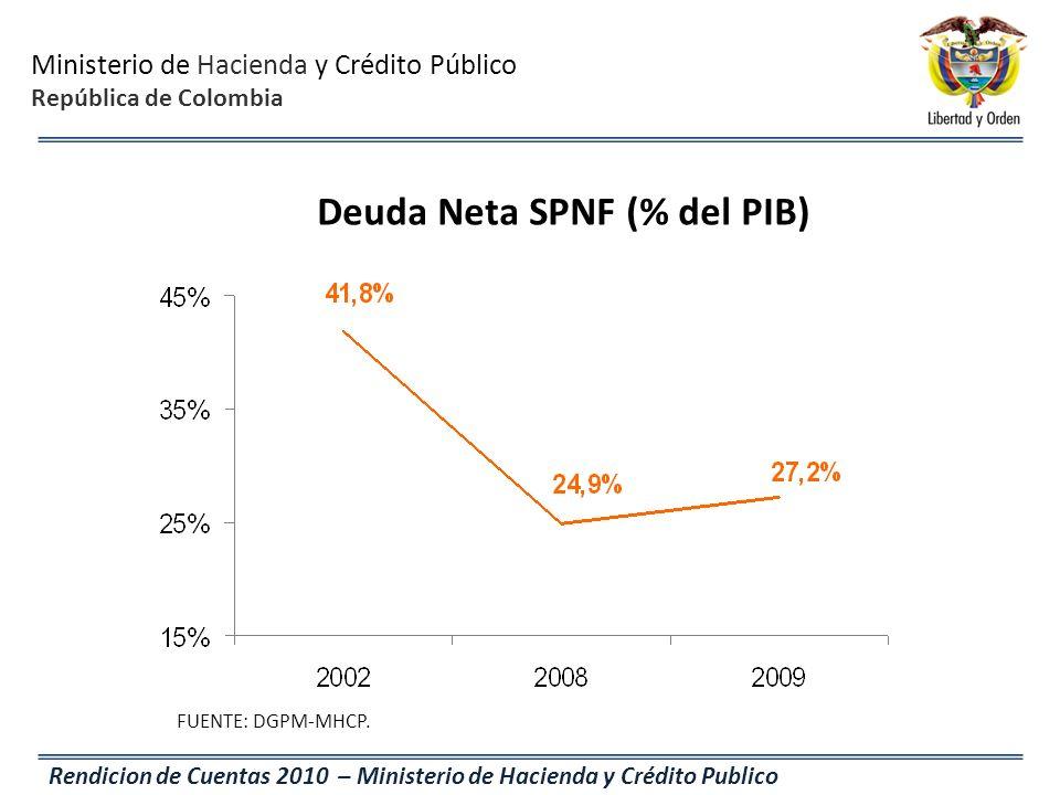 Ministerio de Hacienda y Crédito Público República de Colombia Rendicion de Cuentas 2010 – Ministerio de Hacienda y Crédito Publico Deuda Neta SPNF (%