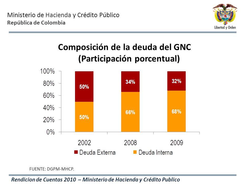 Ministerio de Hacienda y Crédito Público República de Colombia Rendicion de Cuentas 2010 – Ministerio de Hacienda y Crédito Publico Composición de la