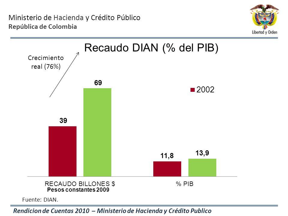 Ministerio de Hacienda y Crédito Público República de Colombia Rendicion de Cuentas 2010 – Ministerio de Hacienda y Crédito Publico Recaudo DIAN (% de