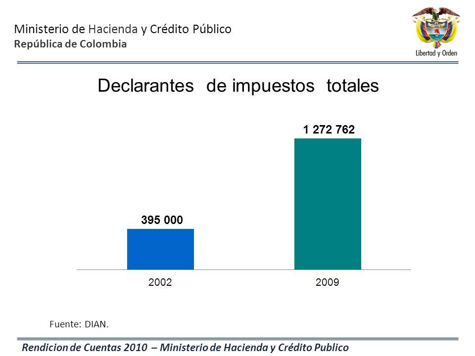 Ministerio de Hacienda y Crédito Público República de Colombia Rendicion de Cuentas 2010 – Ministerio de Hacienda y Crédito Publico Declarantes de imp