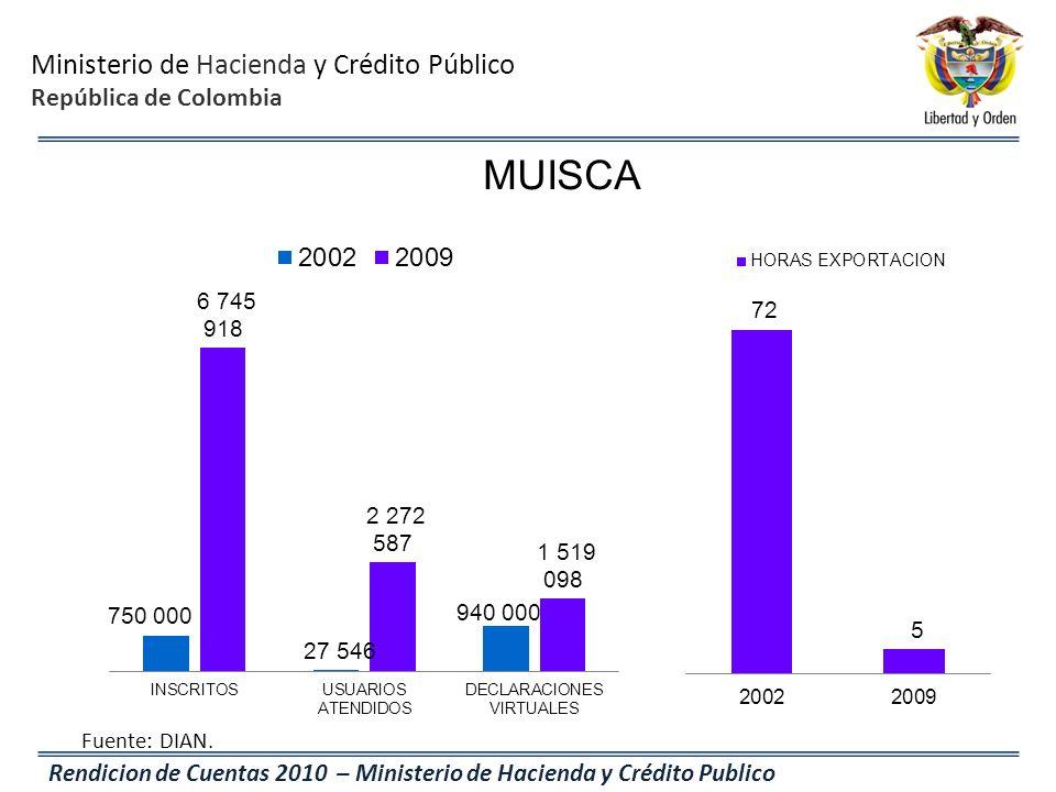 Ministerio de Hacienda y Crédito Público República de Colombia Rendicion de Cuentas 2010 – Ministerio de Hacienda y Crédito Publico MUISCA Fuente: DIA