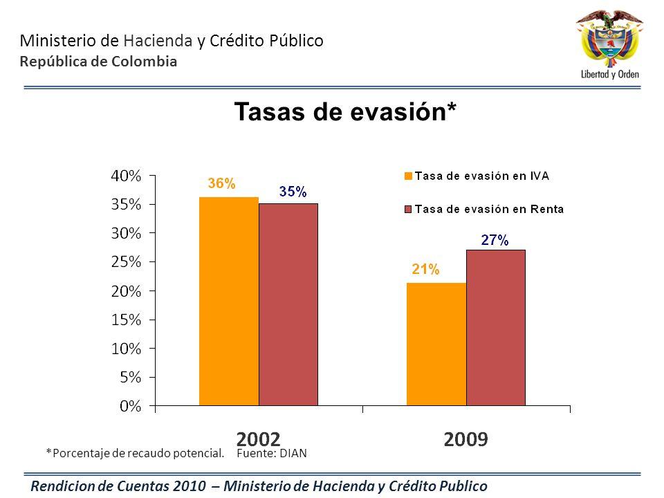 Ministerio de Hacienda y Crédito Público República de Colombia Rendicion de Cuentas 2010 – Ministerio de Hacienda y Crédito Publico Tasas de evasión*