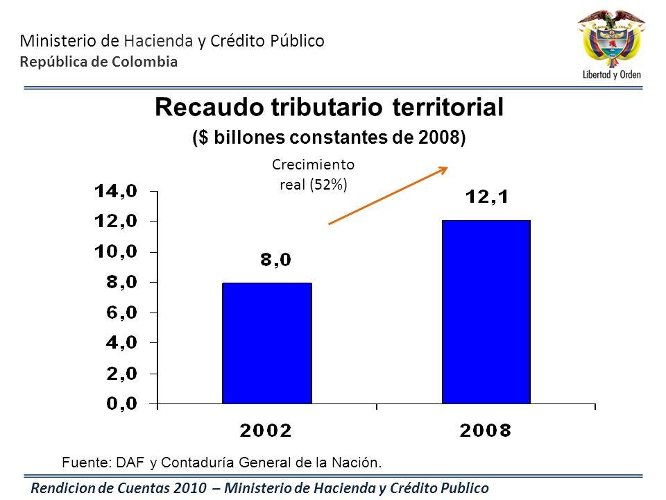 Ministerio de Hacienda y Crédito Público República de Colombia Rendicion de Cuentas 2010 – Ministerio de Hacienda y Crédito Publico Fuente: DAF y Cont