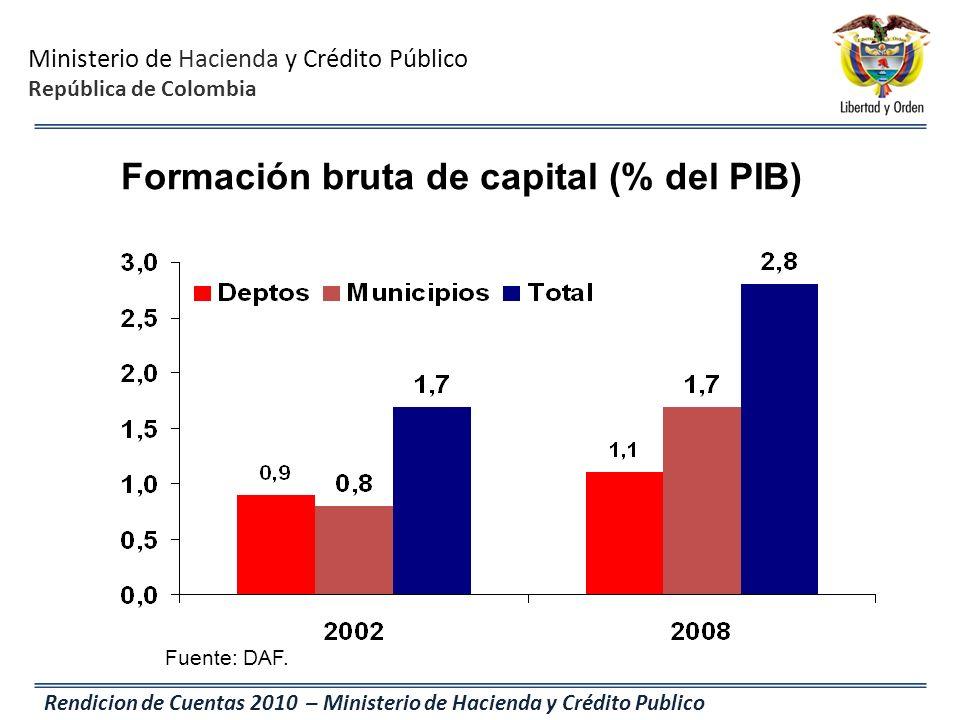 Ministerio de Hacienda y Crédito Público República de Colombia Rendicion de Cuentas 2010 – Ministerio de Hacienda y Crédito Publico Fuente: DAF. Forma