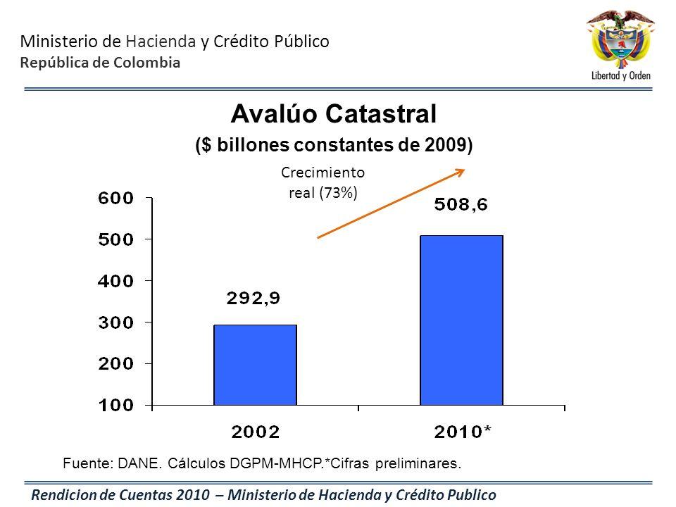 Ministerio de Hacienda y Crédito Público República de Colombia Rendicion de Cuentas 2010 – Ministerio de Hacienda y Crédito Publico Fuente: DANE. Cálc