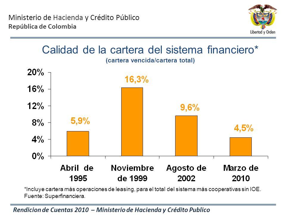 Ministerio de Hacienda y Crédito Público República de Colombia Rendicion de Cuentas 2010 – Ministerio de Hacienda y Crédito Publico Calidad de la cart