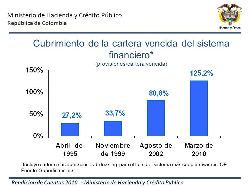 Ministerio de Hacienda y Crédito Público República de Colombia Rendicion de Cuentas 2010 – Ministerio de Hacienda y Crédito Publico *Incluye cartera m