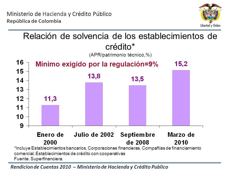 Ministerio de Hacienda y Crédito Público República de Colombia Rendicion de Cuentas 2010 – Ministerio de Hacienda y Crédito Publico *Incluye Estableci