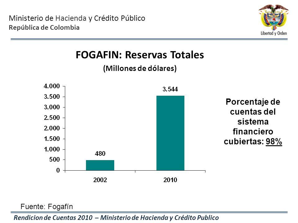 Ministerio de Hacienda y Crédito Público República de Colombia Rendicion de Cuentas 2010 – Ministerio de Hacienda y Crédito Publico FOGAFIN: Reservas