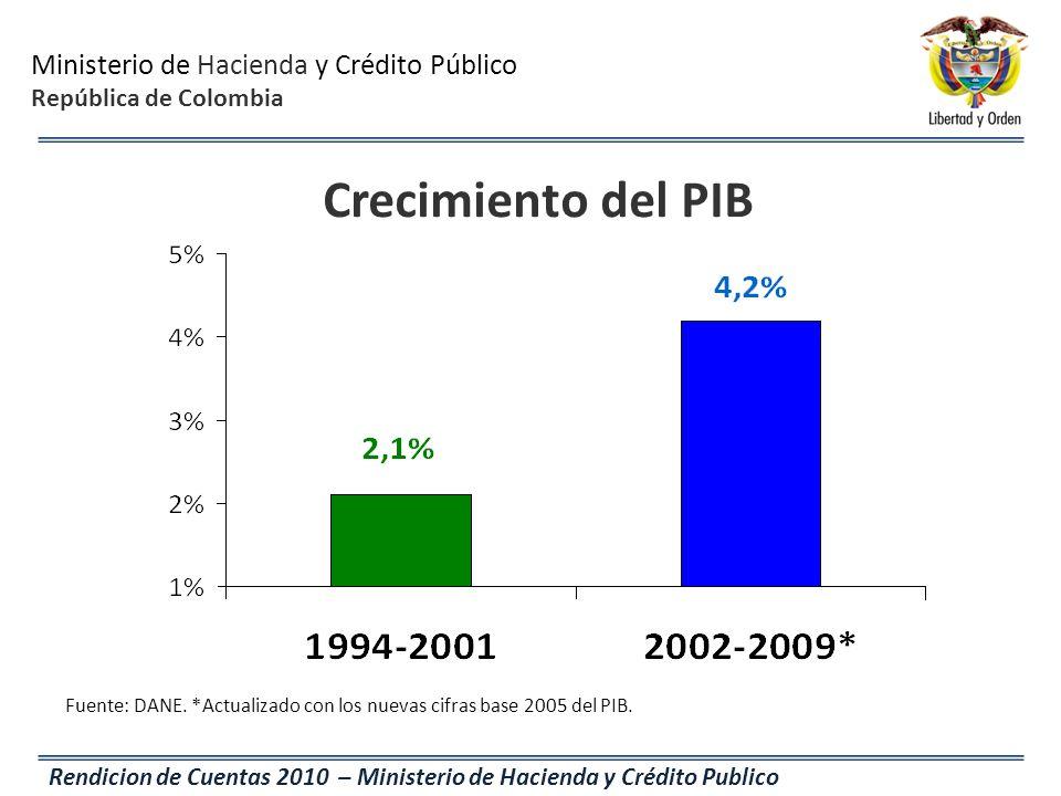 Ministerio de Hacienda y Crédito Público República de Colombia Rendicion de Cuentas 2010 – Ministerio de Hacienda y Crédito Publico Fuente: DANE. *Act