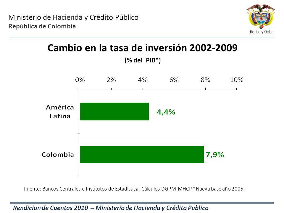 Ministerio de Hacienda y Crédito Público República de Colombia Rendicion de Cuentas 2010 – Ministerio de Hacienda y Crédito Publico Cambio en la tasa