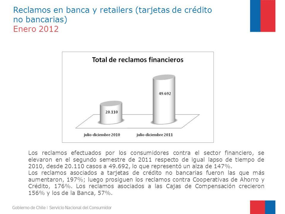 Durante el segundo semestre de 2011 y 2010, los reclamos financieros se concentraron principalmente en las tarjetas no bancarias, 73% y 60,8%, respectivamente.