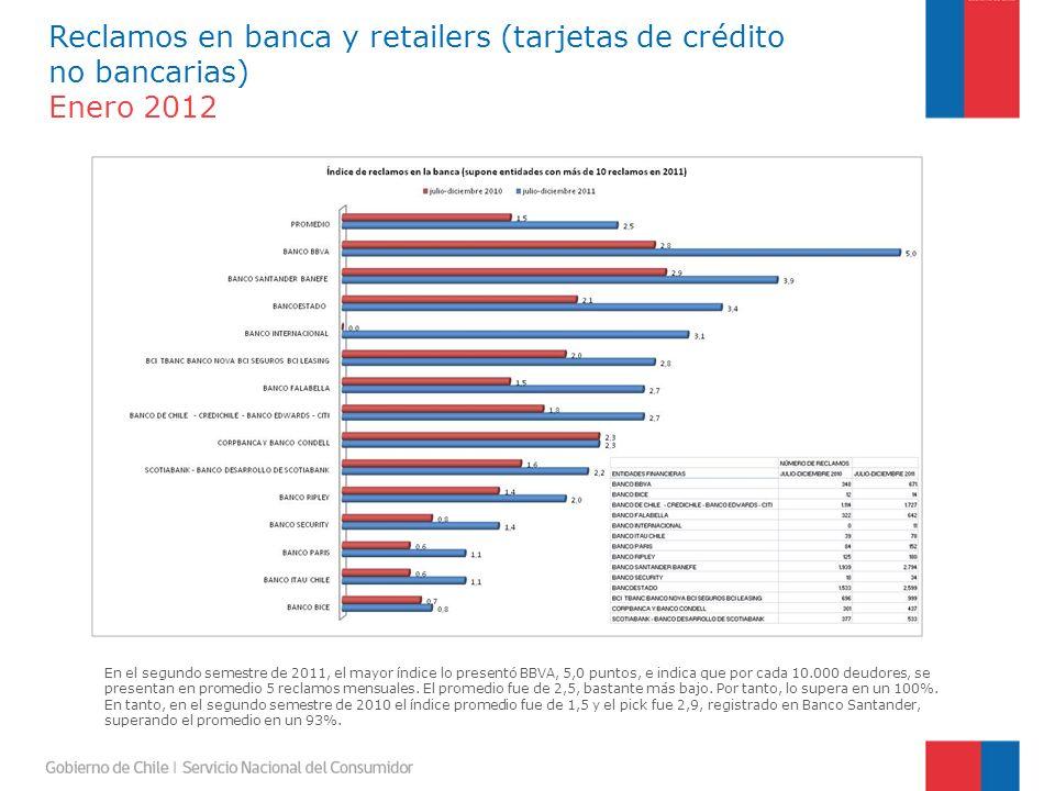 En el segundo semestre de 2011, el mayor índice lo presentó BBVA, 5,0 puntos, e indica que por cada 10.000 deudores, se presentan en promedio 5 reclamos mensuales.