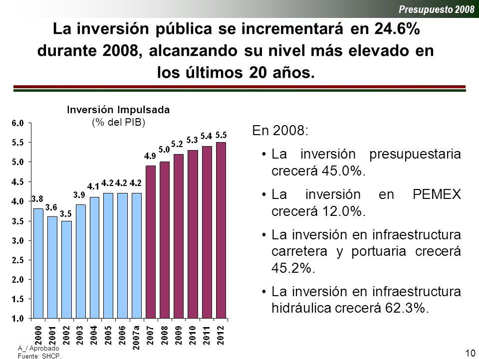 10 La inversión pública se incrementará en 24.6% durante 2008, alcanzando su nivel más elevado en los últimos 20 años.