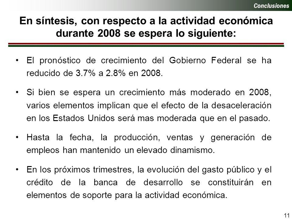 11 En síntesis, con respecto a la actividad económica durante 2008 se espera lo siguiente: Conclusiones El pronóstico de crecimiento del Gobierno Federal se ha reducido de 3.7% a 2.8% en 2008.